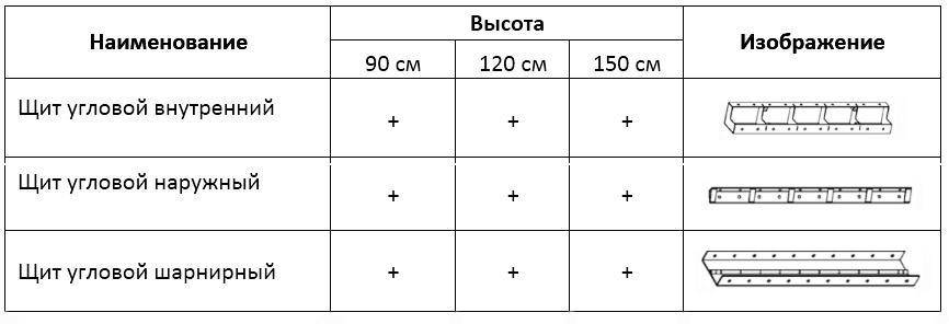 угловые элементы опалубки Бетоформ